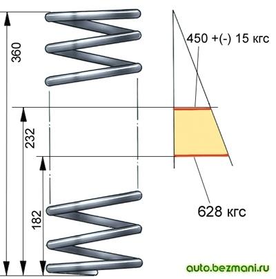 Основные данные для проверки пружин передней подвески ВАЗ-2101