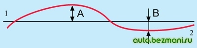 Рабочая диаграмма амортизатора