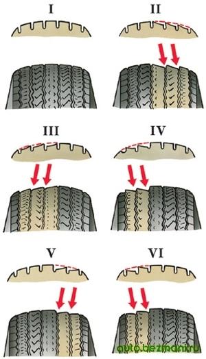 Виды износа шин при неправильной регулировке развала и схождения колес