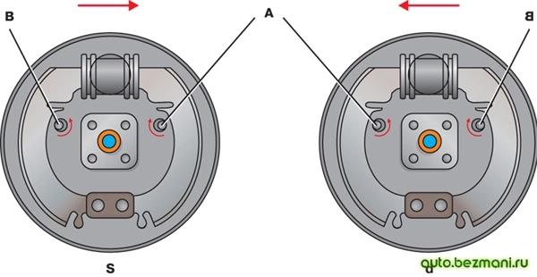 Схема регулировки зазора между колодками и тормозным барабаном