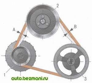 Схема проверки натяжения ремня привода генератора ВАЗ