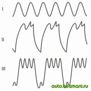 Форма кривой выпрямленного напряжения генератора