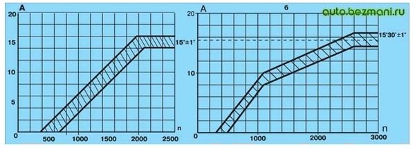 Характеристика центробежного регулятора