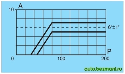 Характеристика вакуумного регулятора распределителя зажигания 30.3706-01