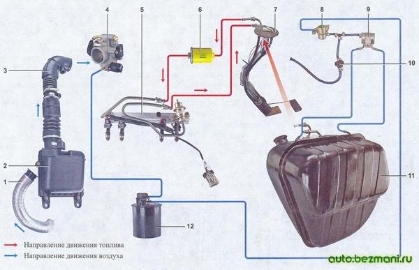 Элементы системы питания инжекторного двигателя автомобиля ВАЗ-2104, ВАЗ 2105, ВАЗ 2107