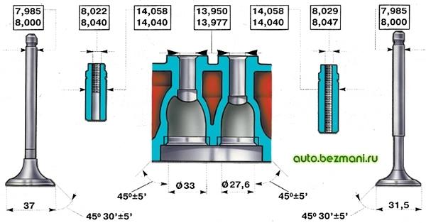 Основные размеры головки цилиндров, клапанов и направляющих втулок