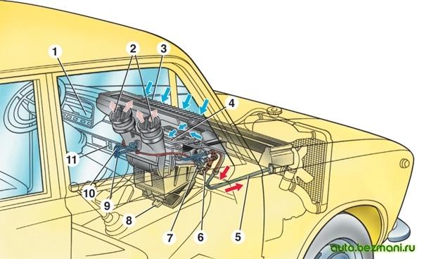 Схема вентиляции и отопления салона ваз 2101, ваз-2102