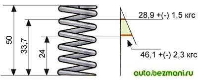 Основные данные для проверки наружной пружины клапана