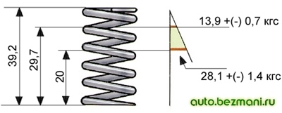 Основные данные для проверки внутренней пружины клапана