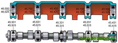 Основные размеры распределительного вала и расточек в корпусе подшипников распределительного вала ваз-2101