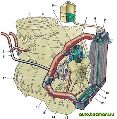 Особенности устройства системы охлаждения двигателя 2101
