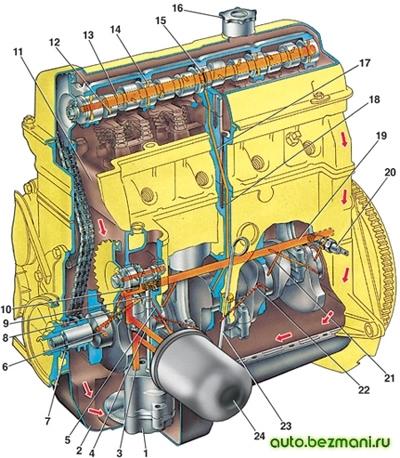 Особенности системы смазки двигателя
