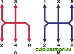 схема переключения передач ВАЗ-2101 - ВАЗ-2107