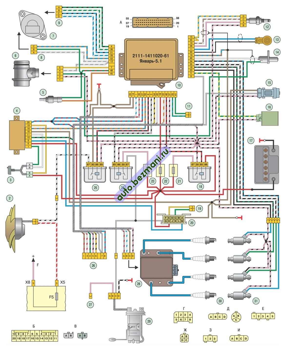 система управления двигателем ВАЗ-2111 с распределённым впрыском топлива на автомобилях ВАЗ-2113, ВАЗ-2114, ВАЗ-2115