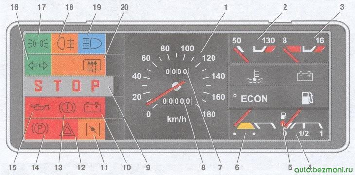 комбинация приборов на «низкой» панели