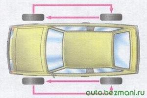 схема перестановки колес на автомобиле ваз 2108, ваз 2109, ваз 21099