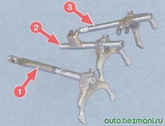 1 - шток с вилкой включения 5-ой передачи; 2 - шток с вилкой включения 3-ей и 4-ой передач; шток с вилкой включения 1-ой и 2-ой передач
